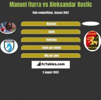 Manuel Iturra vs Aleksandar Kostic h2h player stats