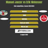 Manuel Janzer vs Erik Wekesser h2h player stats