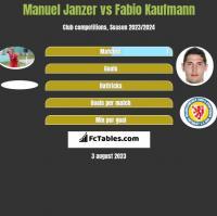 Manuel Janzer vs Fabio Kaufmann h2h player stats