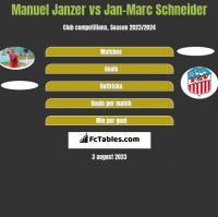 Manuel Janzer vs Jan-Marc Schneider h2h player stats