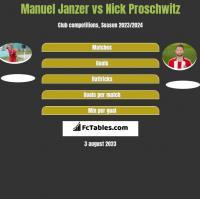 Manuel Janzer vs Nick Proschwitz h2h player stats