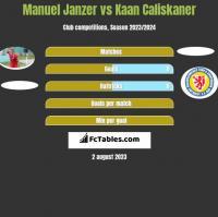Manuel Janzer vs Kaan Caliskaner h2h player stats