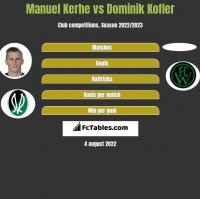 Manuel Kerhe vs Dominik Kofler h2h player stats