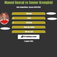 Manuel Konrad vs Connor Krempicki h2h player stats