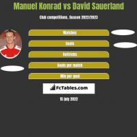 Manuel Konrad vs David Sauerland h2h player stats
