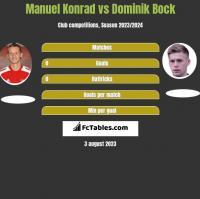 Manuel Konrad vs Dominik Bock h2h player stats