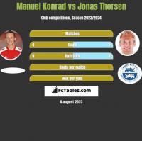 Manuel Konrad vs Jonas Thorsen h2h player stats