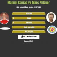 Manuel Konrad vs Marc Pfitzner h2h player stats