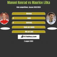 Manuel Konrad vs Maurice Litka h2h player stats