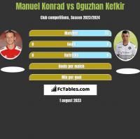 Manuel Konrad vs Oguzhan Kefkir h2h player stats