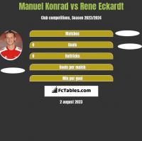 Manuel Konrad vs Rene Eckardt h2h player stats