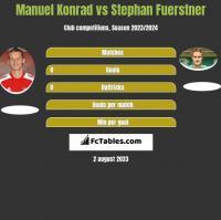 Manuel Konrad vs Stephan Fuerstner h2h player stats