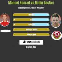 Manuel Konrad vs Robin Becker h2h player stats