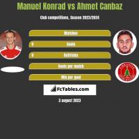 Manuel Konrad vs Ahmet Canbaz h2h player stats