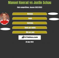 Manuel Konrad vs Justin Schau h2h player stats