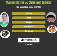 Manuel Kuttin vs Christoph Riegler h2h player stats