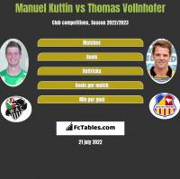 Manuel Kuttin vs Thomas Vollnhofer h2h player stats