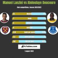 Manuel Lanzini vs Abdoulaye Doucoure h2h player stats