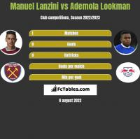 Manuel Lanzini vs Ademola Lookman h2h player stats