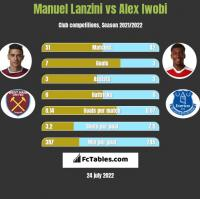 Manuel Lanzini vs Alex Iwobi h2h player stats