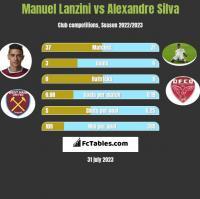 Manuel Lanzini vs Alexandre Silva h2h player stats