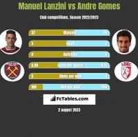 Manuel Lanzini vs Andre Gomes h2h player stats