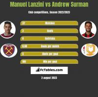 Manuel Lanzini vs Andrew Surman h2h player stats