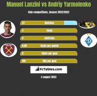 Manuel Lanzini vs Andriy Yarmolenko h2h player stats