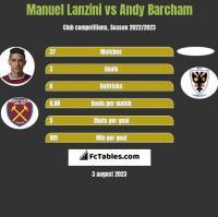 Manuel Lanzini vs Andy Barcham h2h player stats