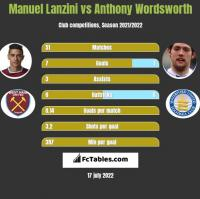 Manuel Lanzini vs Anthony Wordsworth h2h player stats