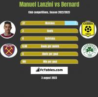 Manuel Lanzini vs Bernard h2h player stats