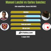 Manuel Lanzini vs Carlos Sanchez h2h player stats