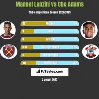 Manuel Lanzini vs Che Adams h2h player stats