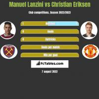 Manuel Lanzini vs Christian Eriksen h2h player stats