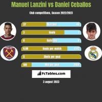 Manuel Lanzini vs Daniel Ceballos h2h player stats