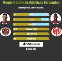 Manuel Lanzini vs Edimilson Fernandes h2h player stats