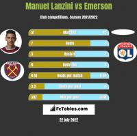 Manuel Lanzini vs Emerson h2h player stats