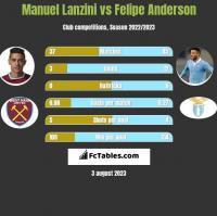 Manuel Lanzini vs Felipe Anderson h2h player stats