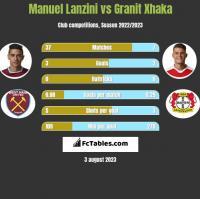 Manuel Lanzini vs Granit Xhaka h2h player stats