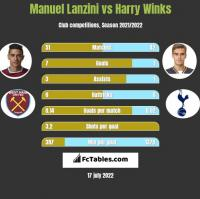 Manuel Lanzini vs Harry Winks h2h player stats