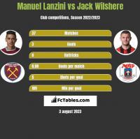 Manuel Lanzini vs Jack Wilshere h2h player stats