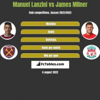 Manuel Lanzini vs James Milner h2h player stats