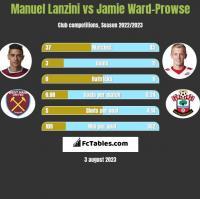 Manuel Lanzini vs Jamie Ward-Prowse h2h player stats