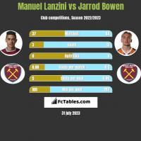 Manuel Lanzini vs Jarrod Bowen h2h player stats