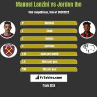 Manuel Lanzini vs Jordon Ibe h2h player stats