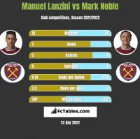 Manuel Lanzini vs Mark Noble h2h player stats