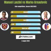 Manuel Lanzini vs Marko Arnautovic h2h player stats