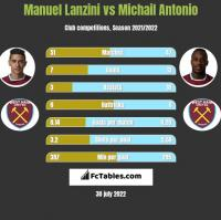 Manuel Lanzini vs Michail Antonio h2h player stats