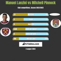 Manuel Lanzini vs Mitchell Pinnock h2h player stats