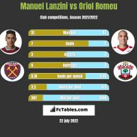 Manuel Lanzini vs Oriol Romeu h2h player stats